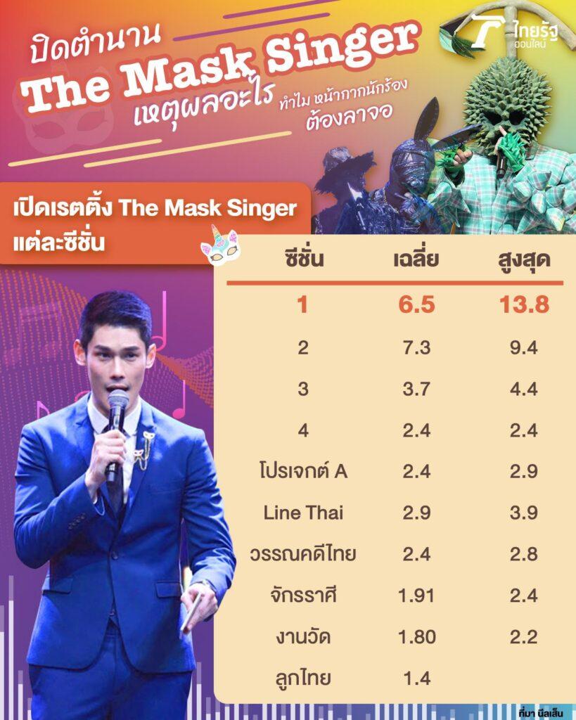 ปิดตำนาน The Mask Singer